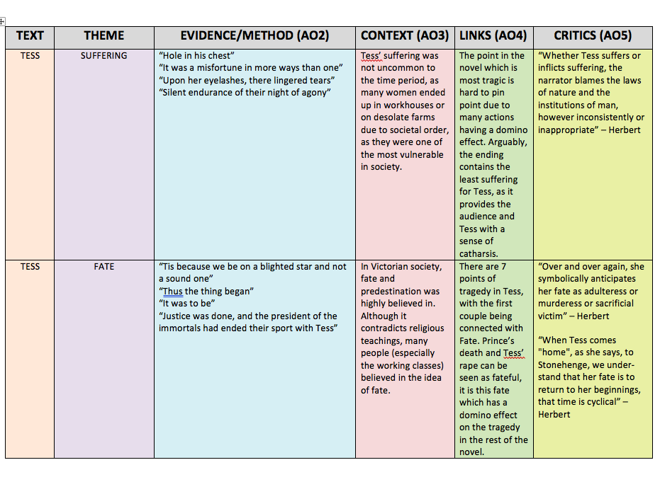 TESS OF THE D'URBERVILLES REVISION TABLE