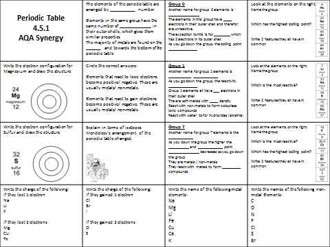 AQA Synergy Periodic table revision