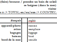 French vocabulary list (HOLIDAYS) with English to French vocab test sheet.