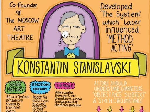 Stanislavski Poster A4