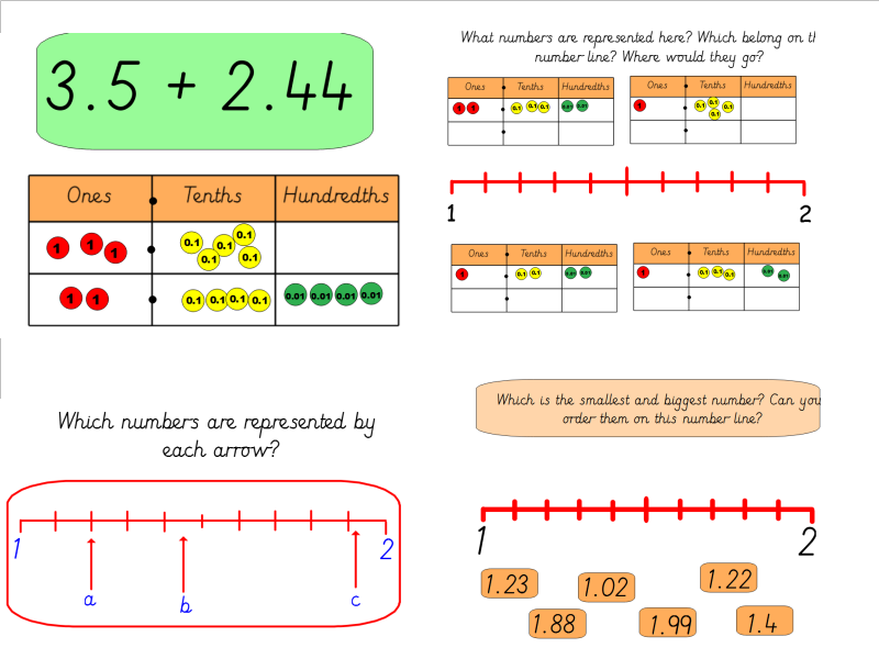 Year 4 Decimals Bundle:  Summer Term Block 1 (WRM)