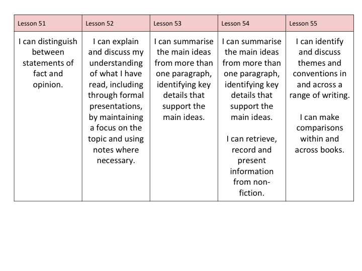 English Full Scheme of Work and resources based on Ancient Egypt for UKS2 Week 11
