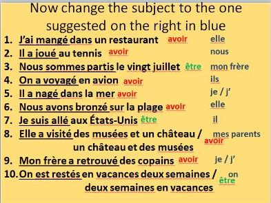 Introduction to perfect tense with avoir / etre through topic of holidays. Step by step guide