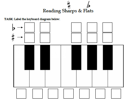Sharps & Flats, Tones & Semitones