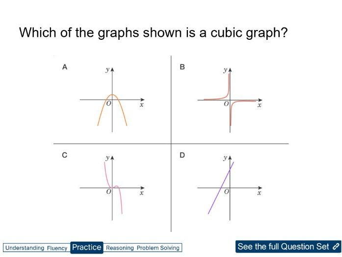 GCSE Identifying Different Types of Graphs