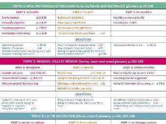 GCSE FRENCH TOPIC & GRAMMAR OVERVIEW
