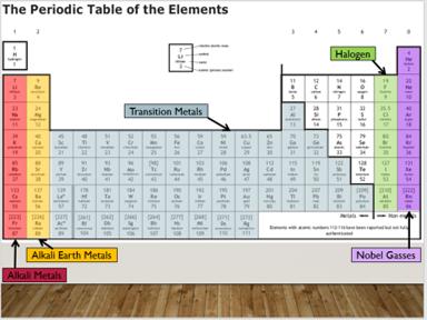 KS3 C1.2 Periodic Table