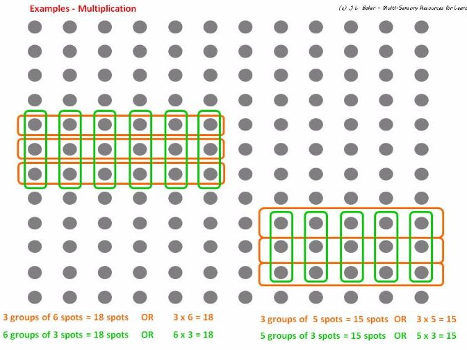 Arrays - Printables for Teaching Multiplication & Division by Visualising Groups