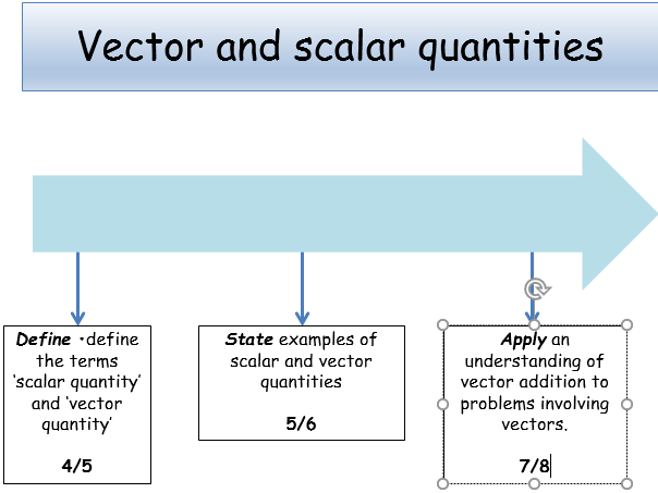 KS4 PHYSICS - FORCES - Vector & scalar quantities (teacher powerpoint & student worksheet)