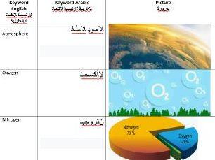 AQA Atmospheric Chemistry Keyword Arabic