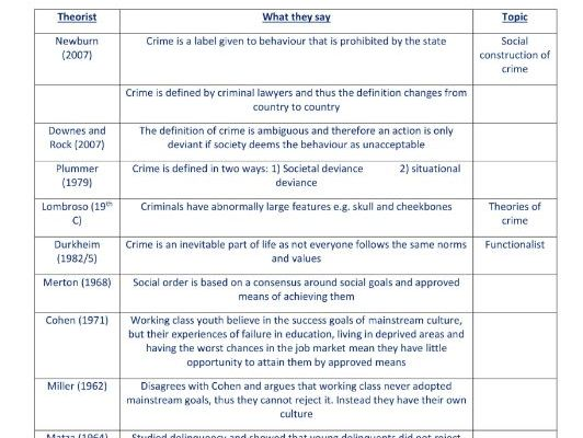 Crime and Deviance Theorist Sheet