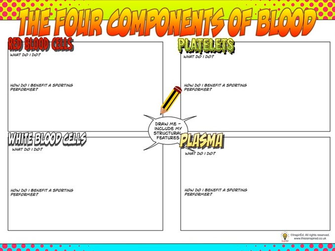 NEW Edexcel GCSE PE Unit 1 – Topic 1.2 – Cardiovascular System Lesson 3 – Components of Blood (Mai