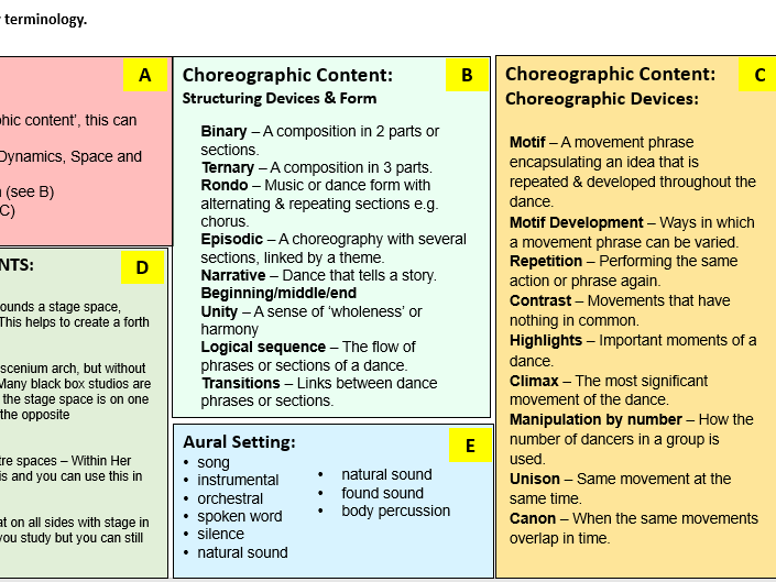Knowledge Organiser for AQA GCSE Dance Year 9 -11 including slides and Q&A for each cycle.
