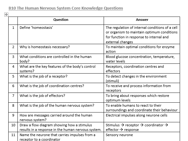 AQA GCSE Biology Paper 2 Core Knowledge Questions