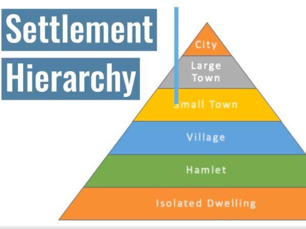 Settlement Hierarchy Video