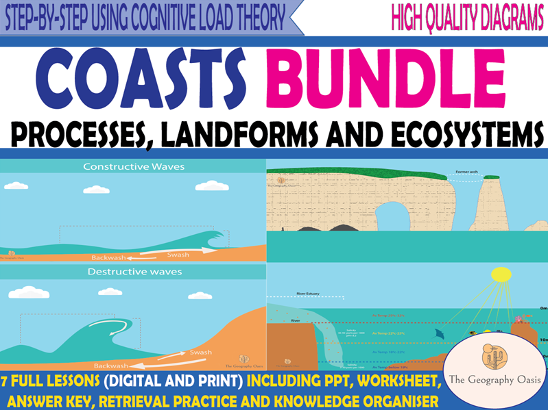 Coastal Geography- Processes, Landforms, Management and Ecosystems