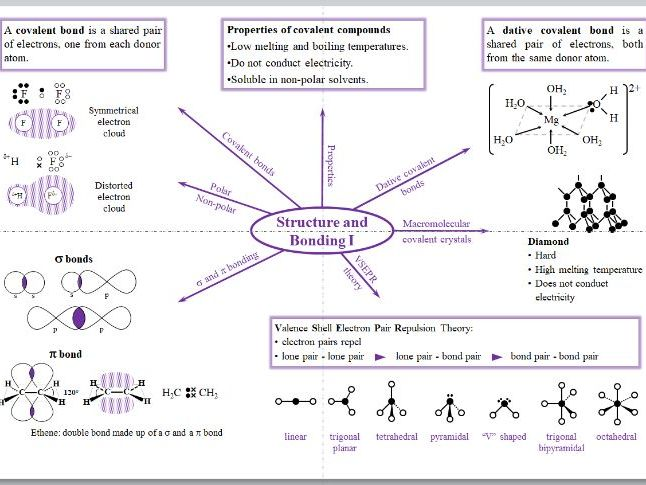 Structure & Bonding Mind Map - A Level Chemistry