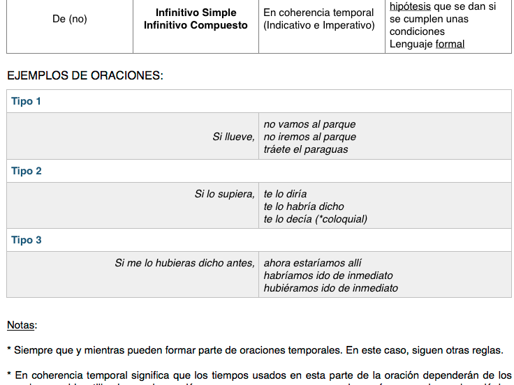 Estructuras Condicionales - Revisión completa. Nivel avanzado. Spanish. Advanced