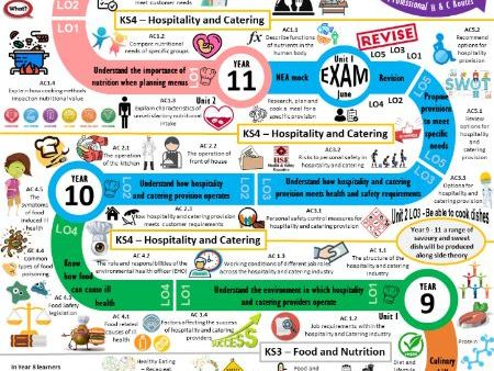 My Food Learning Journey - EDITable - Hospitality and Catering SOW