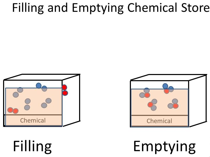 Animations of Energy Stores Filling and Emptying