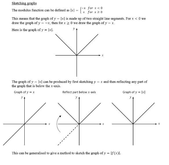 Graph transformations and modulus function (new A level)