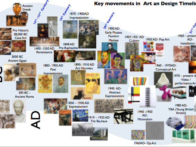 Key movements in  Art an Design Timeline / Art History