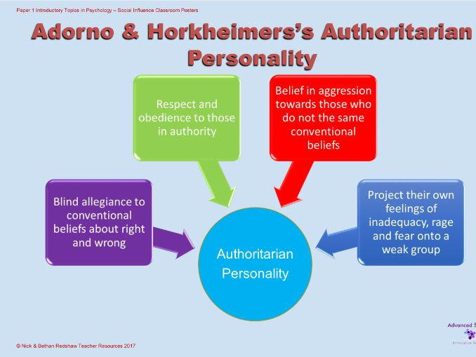 Poster - The Authoritarian Personality