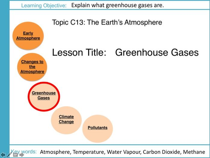 AQA GCSE: C13 Earths Atmosphere: L3 Greenhouse Gases