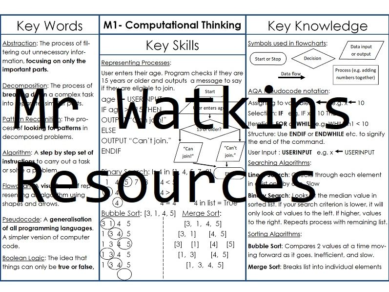 GCSE Computer Science Knowledge Organisers - Computational Thinking and Programming Basics