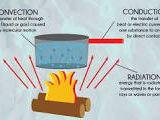 AQA Food Preparation and Nutrition - Heat Transfer