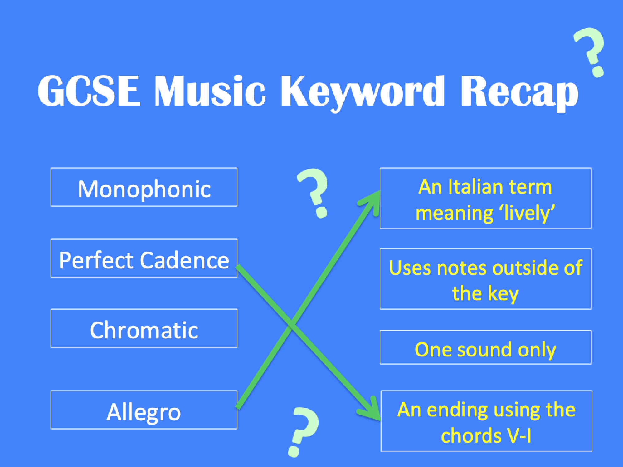 GCSE Music Keywords Revision