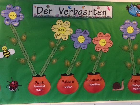 German Verb Garden Display - Ready To Print!
