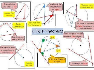 GCSE circle theorem revision cards