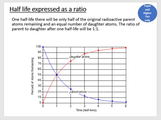 AQA P4 Lesson 5 - Half Life (KS4)