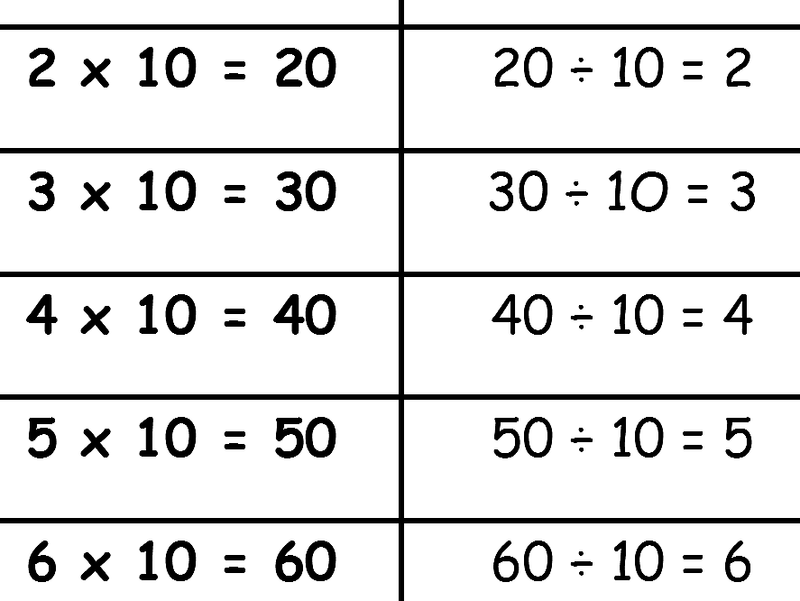 MULTIPLICATION AND CORRESPONDING  DIVISION CHARTS FOR 2, 3, 4, 5 AND 10 MULTIPLICATION TABLES