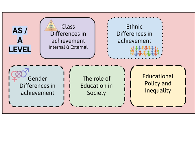 AQA AS-ALEVEL Sociology  Education