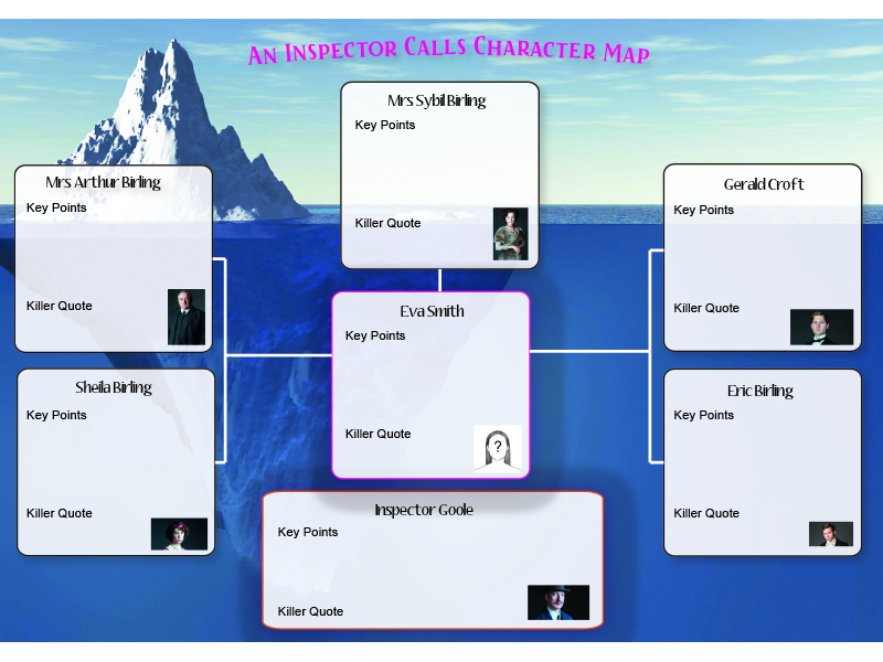 3 Character Maps - Jekyll and Hyde, An Inspector Calls and Romeo and Juliet
