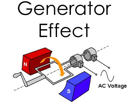 Generator Effect