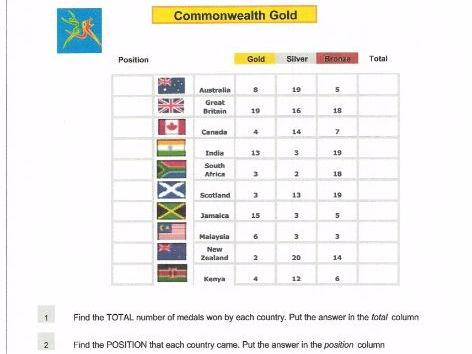 "Maths Data Handling ""Commonwealth Gold"""