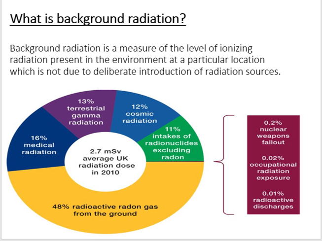 AQA P4 Lesson 7 - Background Radiation (Triple - KS4)