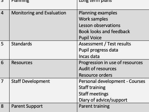 Maths Subject Leader File organiser