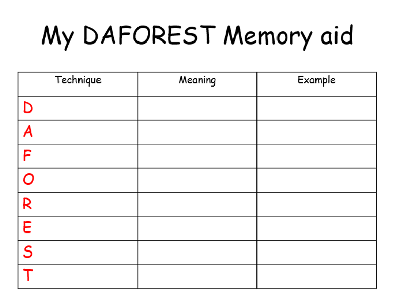 DAFOREST Memory Aid