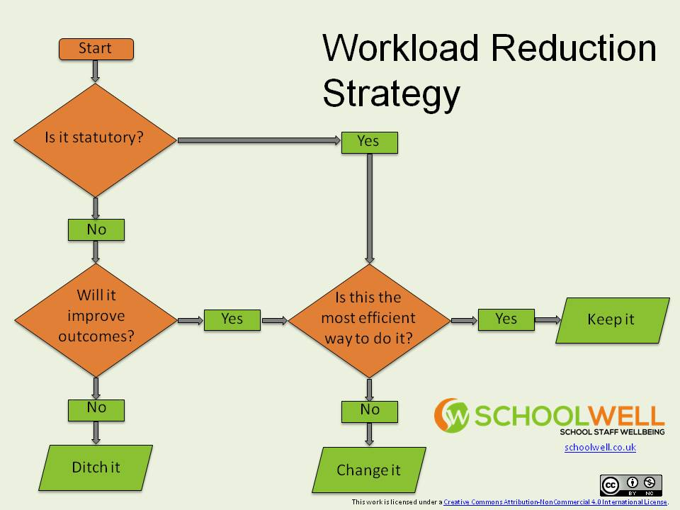 Workload Reduction Stratgey