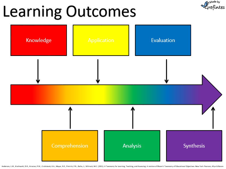 explain the objectives content and intended outcomes of learning activities as agreed with the teach We call the process of aligning learning activities, learning outcomes and assessment with the course and program goals curriculum mapping when we conduct curriculum mapping at program level, we connect these 3 elements with the development of the program's stated goals or graduate attributes.