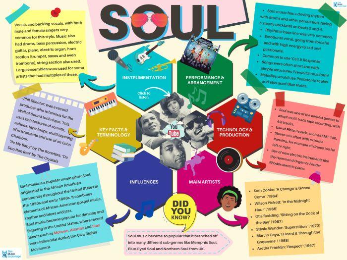 Soul - Quick Outline