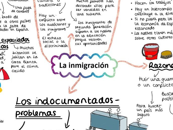 AQA La inmigracion Mind Map A LEVEL SPANISH