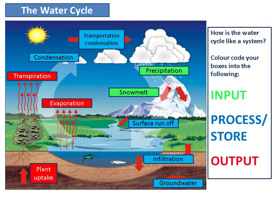 Flow, store and transfer of water with homework hydrograph intro suitable for New Eduqas and AQA