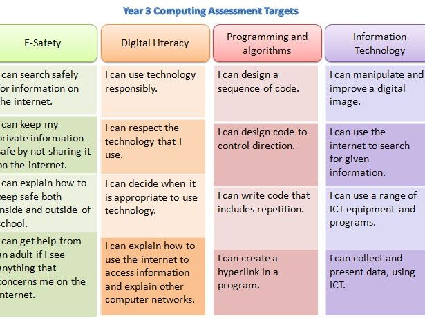 Computing (ICT) Assessment targets for Y1-Y6