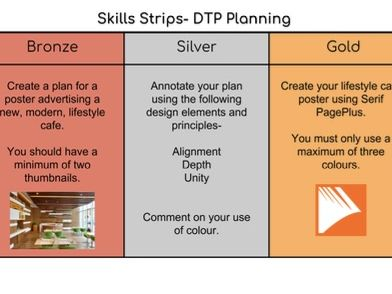 Skill Strips- Technologies
