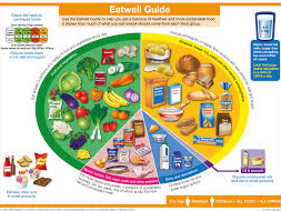 AQA Food Preparation and Nutrition - EatWell Guide Lesson